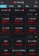 沪指涨1.47%创指涨近3%深圳本地股超50只涨停