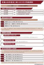月均4157元北京企退职工养老金人均增加220元左右