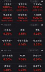 A股大涨:沪指涨逾2%冲刺2900点深圳本地股爆发